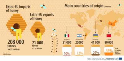 De unde vine mierea?