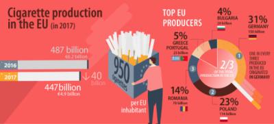 Declinul producției de țigări din UE