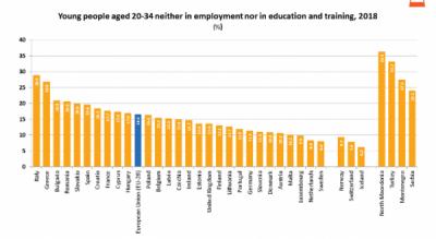 1 din 6 tineri nu sunt angajați sau educați
