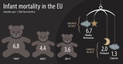 Mortalitatea infantilă a fost redusă la jumătate între 1997 și 2017