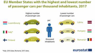 Luxemburg - cele mai multe mașini pe cap de locuitor din UE
