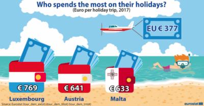 Cheltuieli pentru călătoria de vacanță?