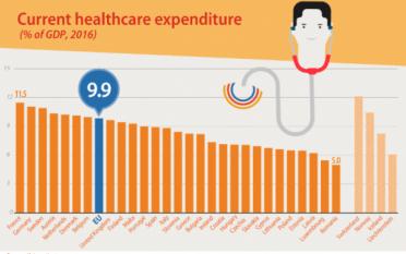 Cheltuieli pentru asistența medicală în UE: 10% din PIB