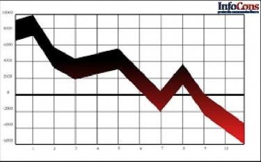 rata inflației anuale a zonei euro a scăzut la 0,9%