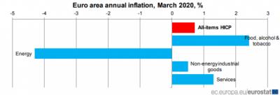 Inflația anuală a zonei euro a scăzut la 0,7%