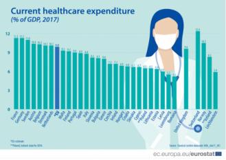 România înregistrează cel mai mici cheltuieli pentru pentru asistența medicală față de celelalte state membre ale UE!