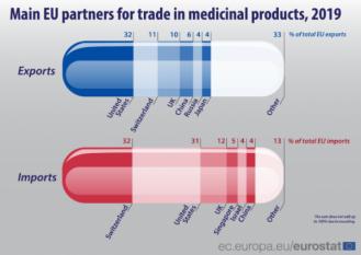 SUA și Elveția: principalii parteneri comerciali ai UE pentru medicamente