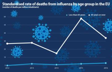 Câți cetățeni ai UE mor din cauza gripei?