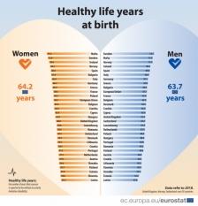 Numărul de ani dintr-o viață sănătoasă: țări comparate