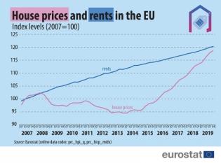 Din 2007 chiriile au crescut cu 20,3%, iar prețurile locuințelor cu 18,7%