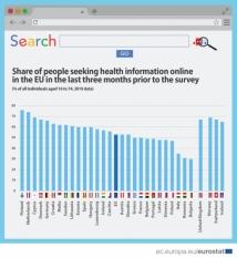 53% dintre cetățenii UE au căutat online informații despre sănătate