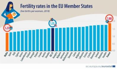 A avea mai puțini copii nu este un trend nou