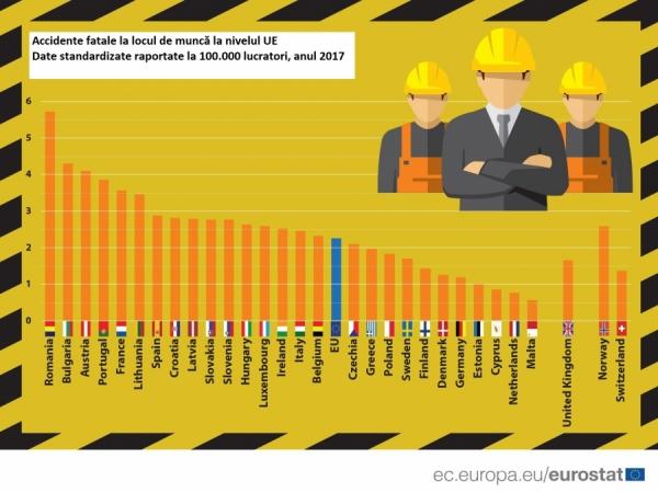 Cetățenii UE sunt în siguranță la locul de muncă? România pe primul loc la accidentele mortale la locul de muncă!