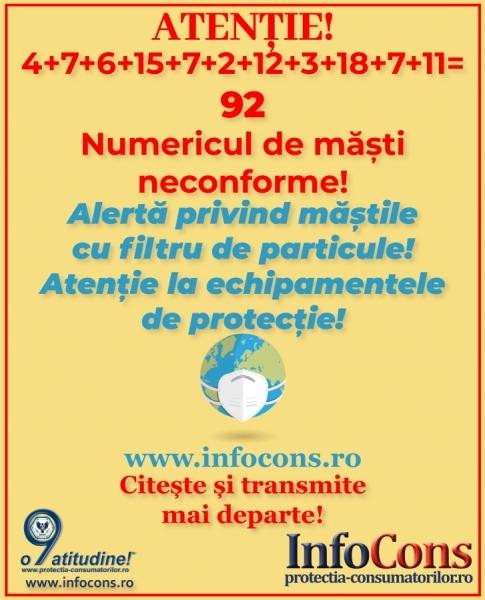 Atentionare urgenta protectia consumatorilor - 92 de tipuri de masti neconforme - alerta europeana!!!!