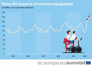Importurile de echipamente pentru exerciții fizice au crescut la maxim in anul 2020