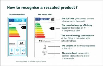Noua etichetare energetica pentru electrocasnice