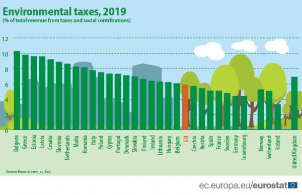 Taxele de mediu la nivelul Uniunii Europene
