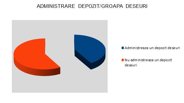 Administrare depozit/groapa deseuri - Alba - InfoCons - Protectia Consumatorilor