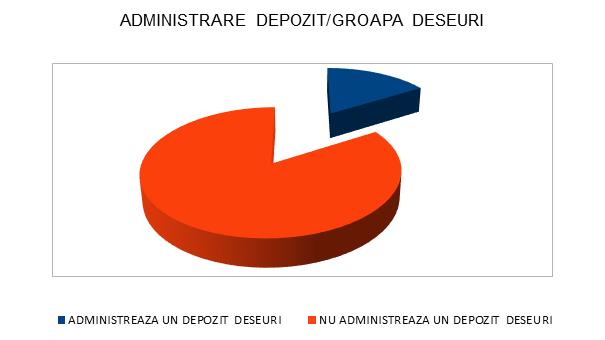 Administrare Depozit/Groapa de deseuri - Teleorman - InfoCons - Protectia Consumatorilor