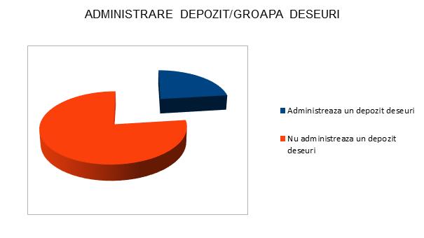 Administrare depozit / groapa deseuri - Satu Mare - InfoCons - Protectia Consumatorilor