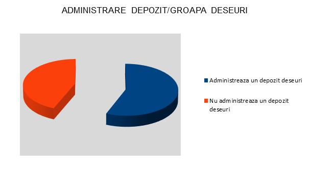 Administrare depozit-groapa deseuri - Olt - InfoCons - Protectia Consumatorilor