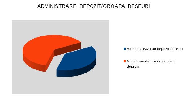Administrare depozit - groapa deseuri - Sibiu - InfoCons - Protectia Consumatorului
