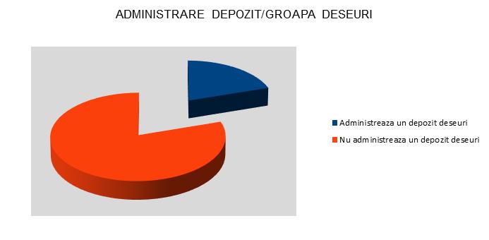 Administrare depozit / groapa deseuri - Timis - InfoCons - Protectia Consumatorului