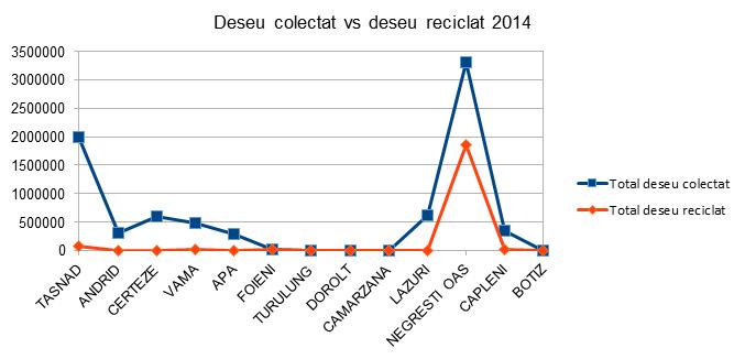 Deseu colectat vs Deseu reciclat - Satu Mare - InfoCons - Protectia Consumatorilor