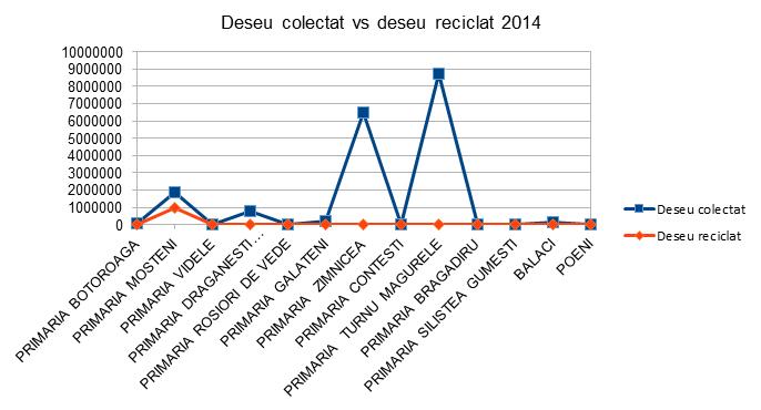 Deseuri Colectate vs Deseuri Reciclate - Teleorman - InfoCons - Protectia Consumatorilor