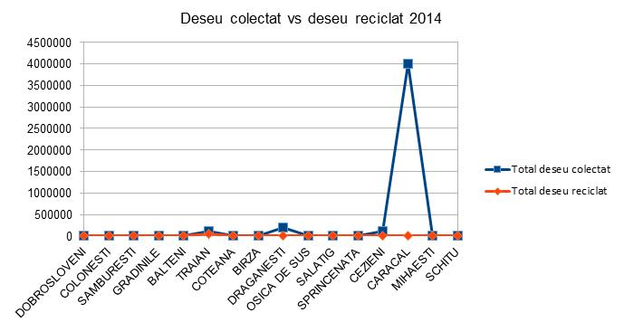 Deseu colectat vs Deseu reciclat - Olt - InfoCons - Protectia Consumatorului