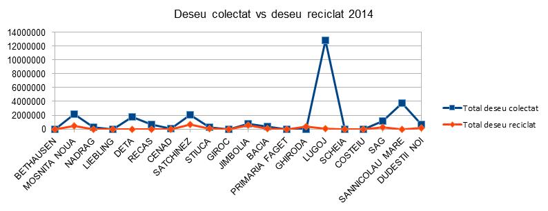 Deseu colectat vs deseu reciclat 2014 - Timis - InfoCons - Protectia Consumatorilor