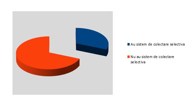 Sistem ce colectare selectiva - Olt - InfoCons - Protectia Consumatorului