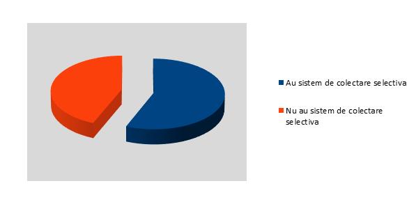 Sistem de colectare selectiva a deseurilor - Sibiu - InfoCons - Protectia Consumatorului