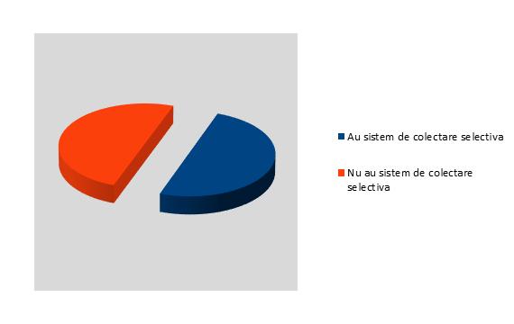 Sistem de colectare selectiva a deseurilor - Alba - InfoCons - Protectia Consumatorului