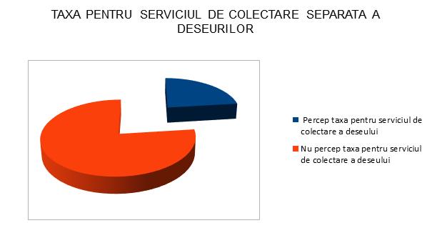 Taxare Serviciu de Colectare Separata a Deseurilor - Teleorman - InfoCons - Protectia Consumatorilo