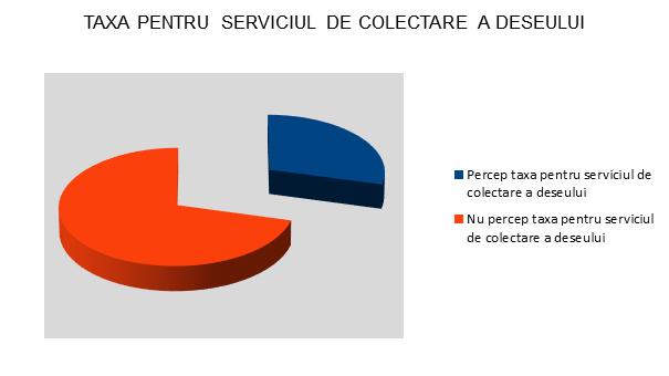 Taxa pentri colectarea separata a deseurilor - Alba - InfoCons - Protectia Consumatorului