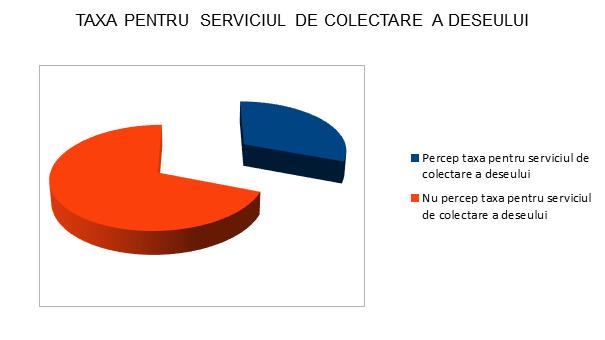 Taxa pentru serviciul de colectare separata - Satu Mare - InfoCons - Protectia Consumatorilor