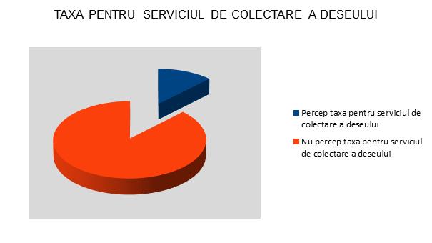 Taxa pentru serviciu de colectare a deseului - Olt - InfoCons - Protectia Consumatorilor