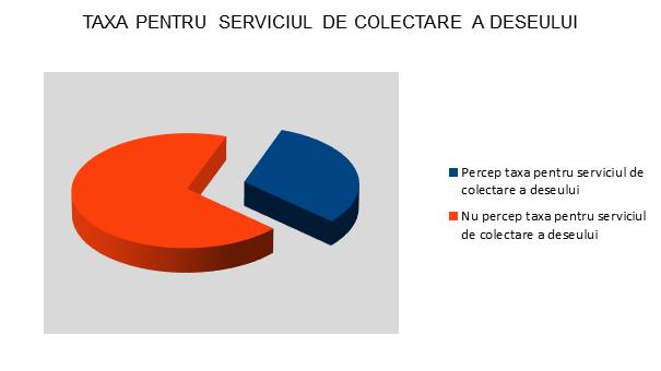 Taxa pentru serviciul de colectare a deseului - Sibiu - InfoCons - Protectia Consumatorului