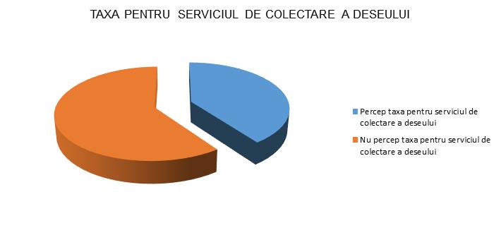 Taxa pentru serviciul de colectare a deseului - Timis - InfoCons - Protectia Consumatorului