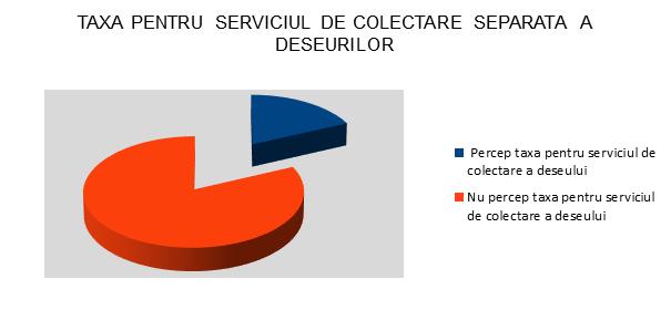 Taxa Serviciu de Colectare Separata a Deseurilor - InfoCons - Protectia Consumatorului - Protectia Consumatorilor