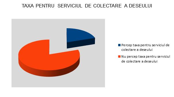 Taxa pentru serviciul de colectare a deseului - InfoCons - Protectia Consumatorului - Protectia Consumatorilor