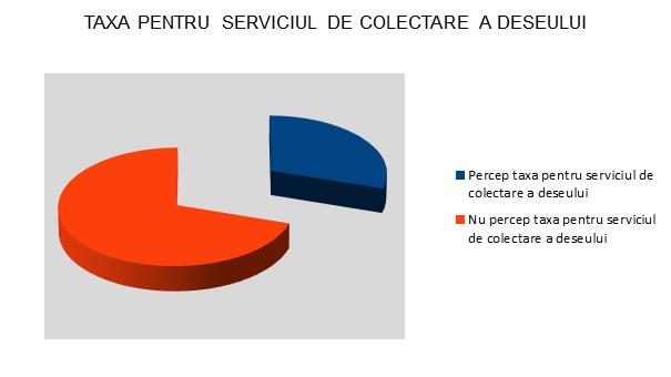 Taxa serviciul de colectare a deseului - InfoCons - Protectia Consumatorului - Protectia Consumatorilor