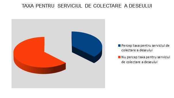 Taxa pentru serviciul de colectare a deseului - Bistrita - InfoCons - Protectia Consumatorilor - Protectia Consumatorului
