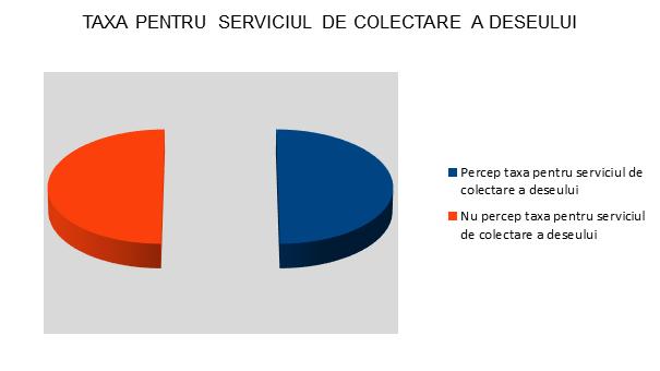 Taxa pentru serviuciul de colectare a deseului - InfoCons - Protectia Consumatorului - Protectia Consumatorilor