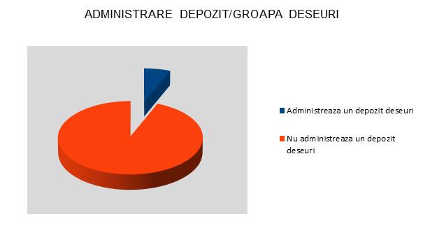 Administrare depozit/groapa deseuri - InfoCons - Protectia Consumatorilor - Protectia Consumatorului
