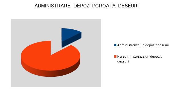 Administrare depozit/groapa deseuri - Bistrita - InfoCons - Protectia Consumatorilor - Protectia Consumatorului