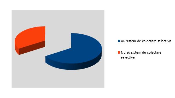 Sistem de colectare selectiva - InfoCons - Protectia Consumatorilor - Protectia Consumatorului