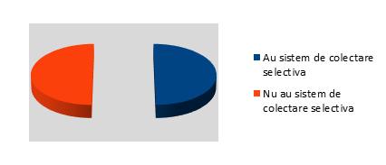 Sistem colectare selectiva - InfoCons - Protectia Consumatorului - Protectia Consumatorilor