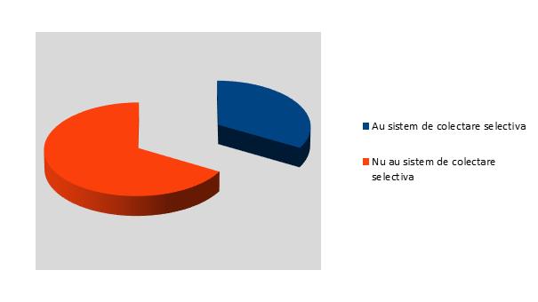 Bugetul anual alocat managementului deseurilor - InfoCons - Protectia Consumatorului - Protectia Consumatorilor